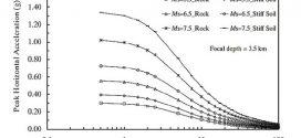 تأثیر فاصله گسل بر حداکثر شتاب زمین، فاصله تا گسل، جنس خاک و بزرگای زلزله